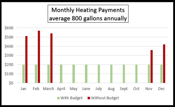 Monthly Heating Payments graph